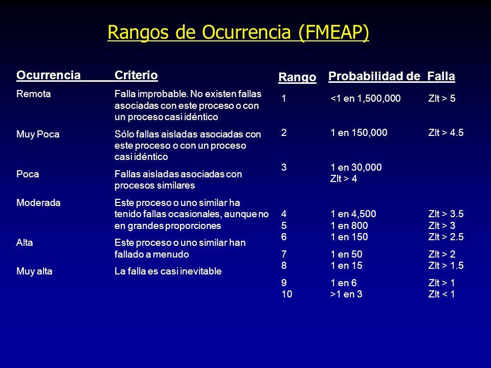 Rangos de Ocurrencia (FMEAP)
