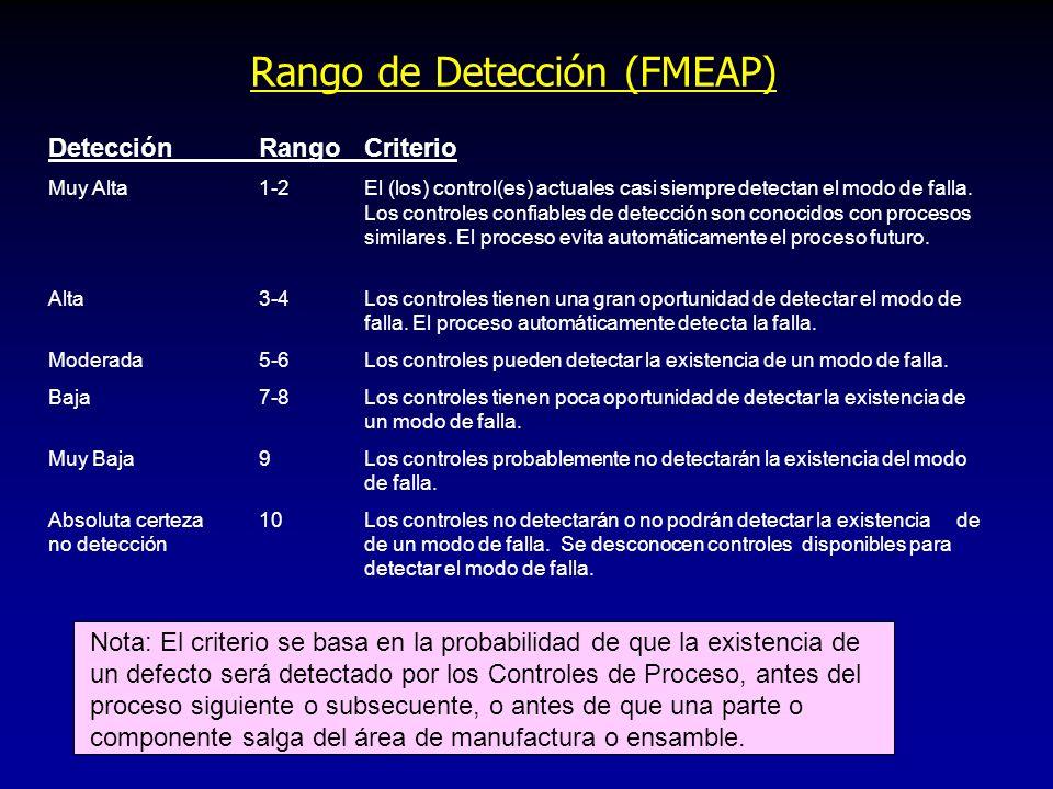 Rango de Detección (FMEAP)