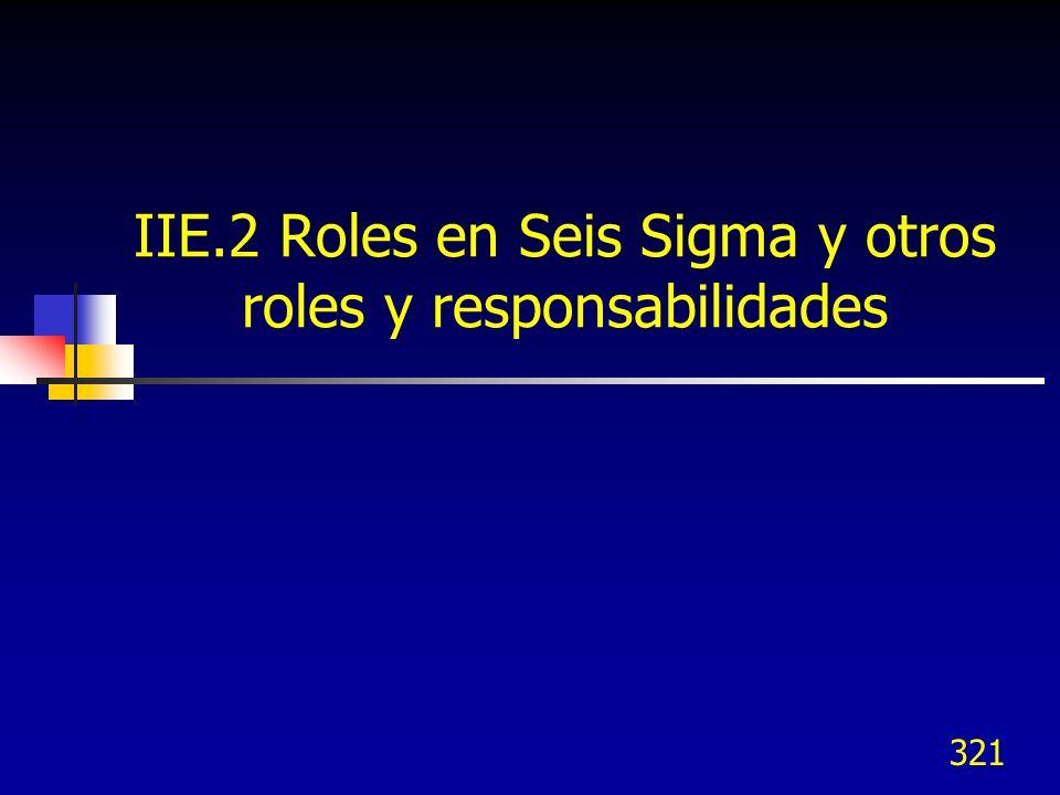 IIE.2 Roles en Seis Sigma y otros roles y responsabilidades