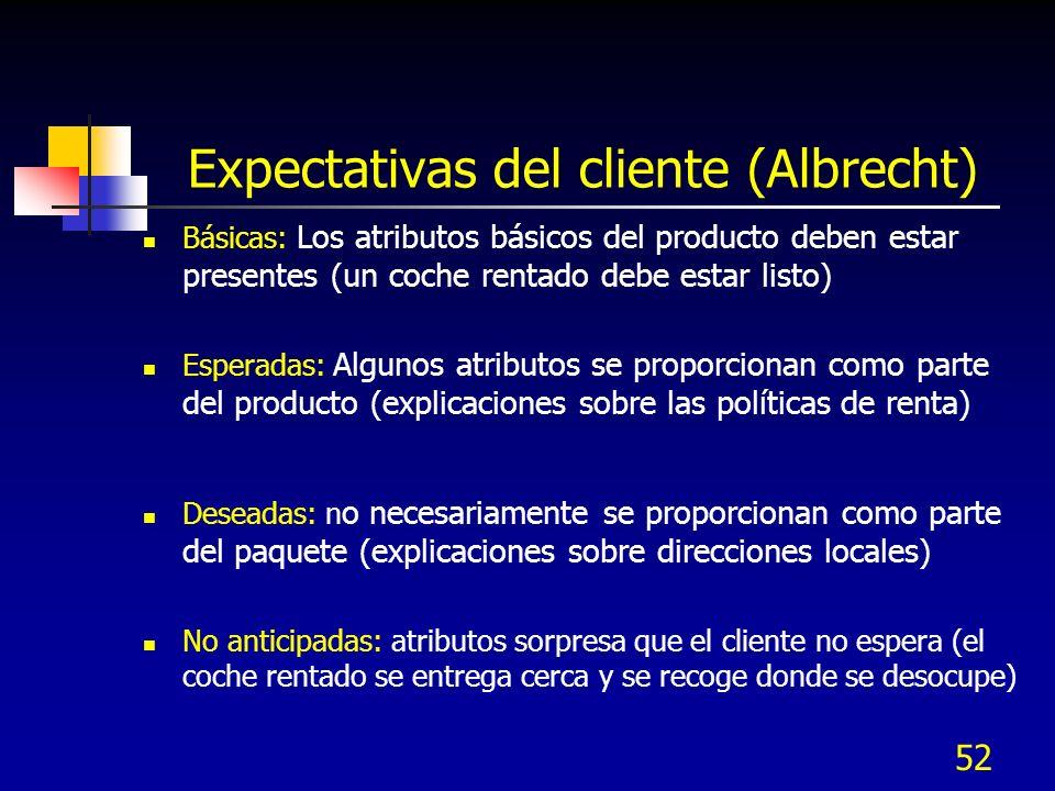 Expectativas del cliente (Albrecht)