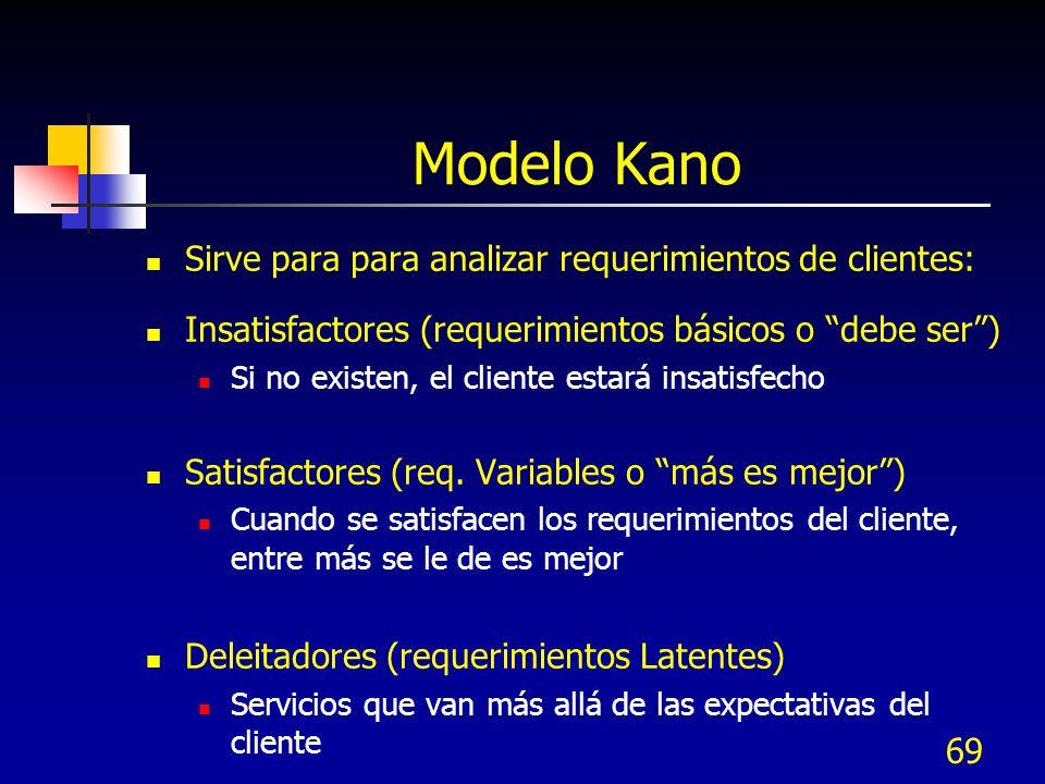 Modelo Kano Sirve para para analizar requerimientos de clientes: