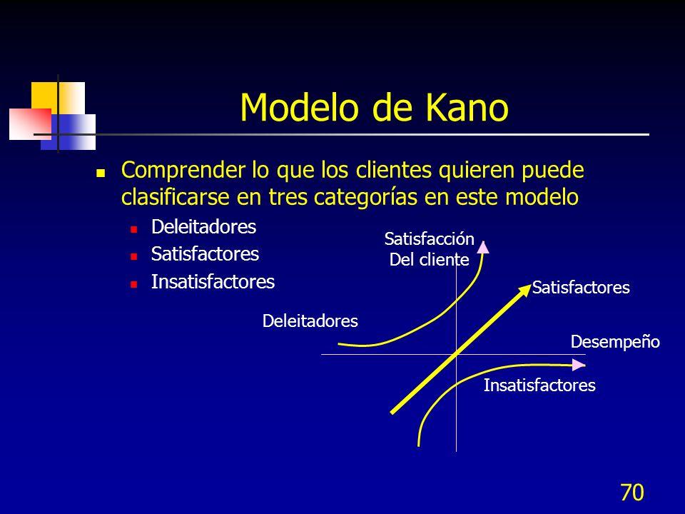 Modelo de Kano Comprender lo que los clientes quieren puede clasificarse en tres categorías en este modelo.