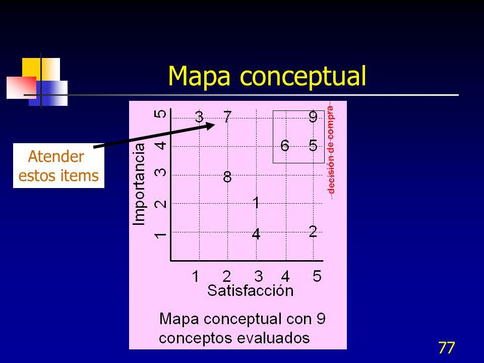 Mapa conceptual Atender estos items