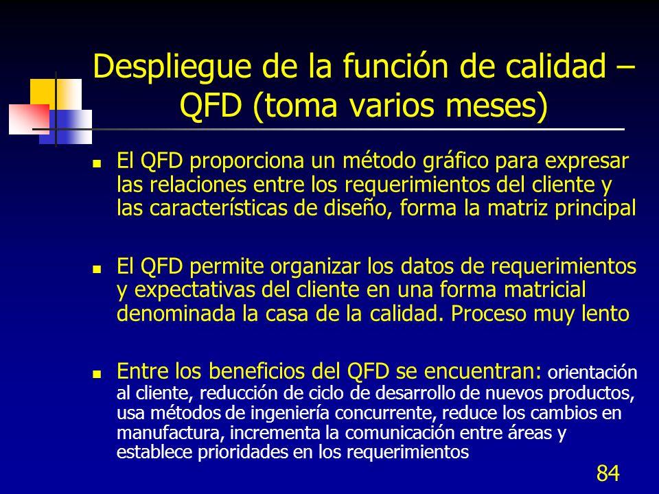 Despliegue de la función de calidad – QFD (toma varios meses)