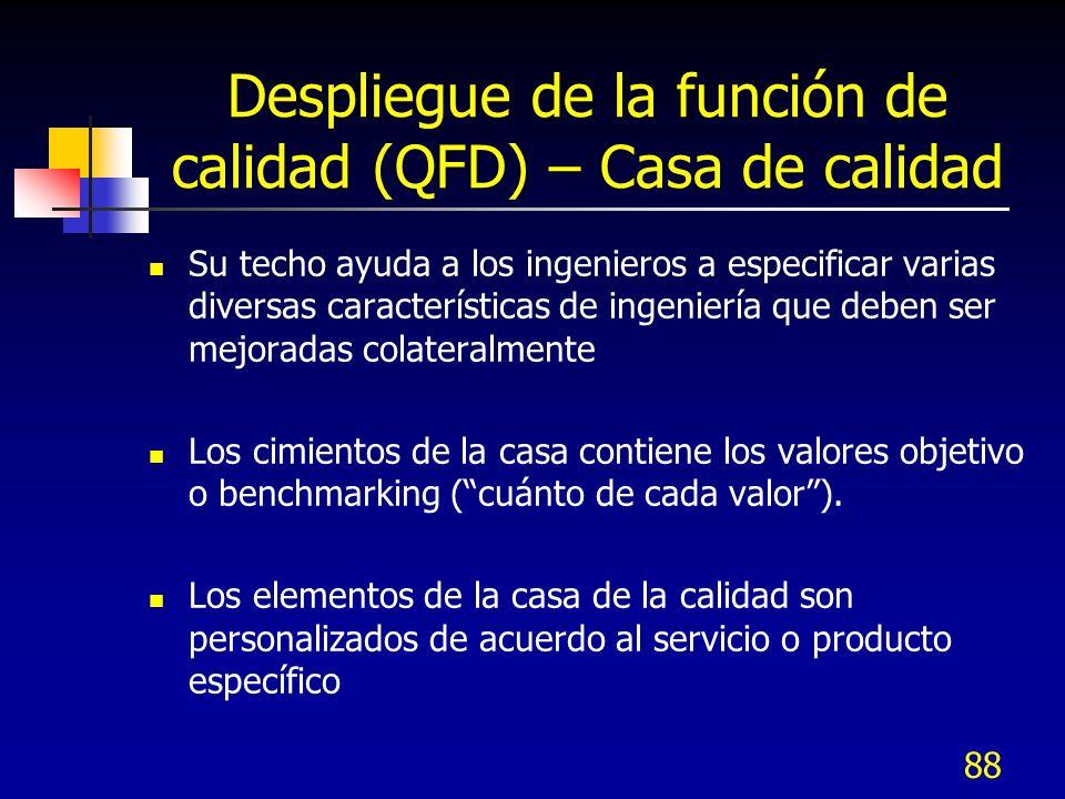 Despliegue de la función de calidad (QFD) – Casa de calidad
