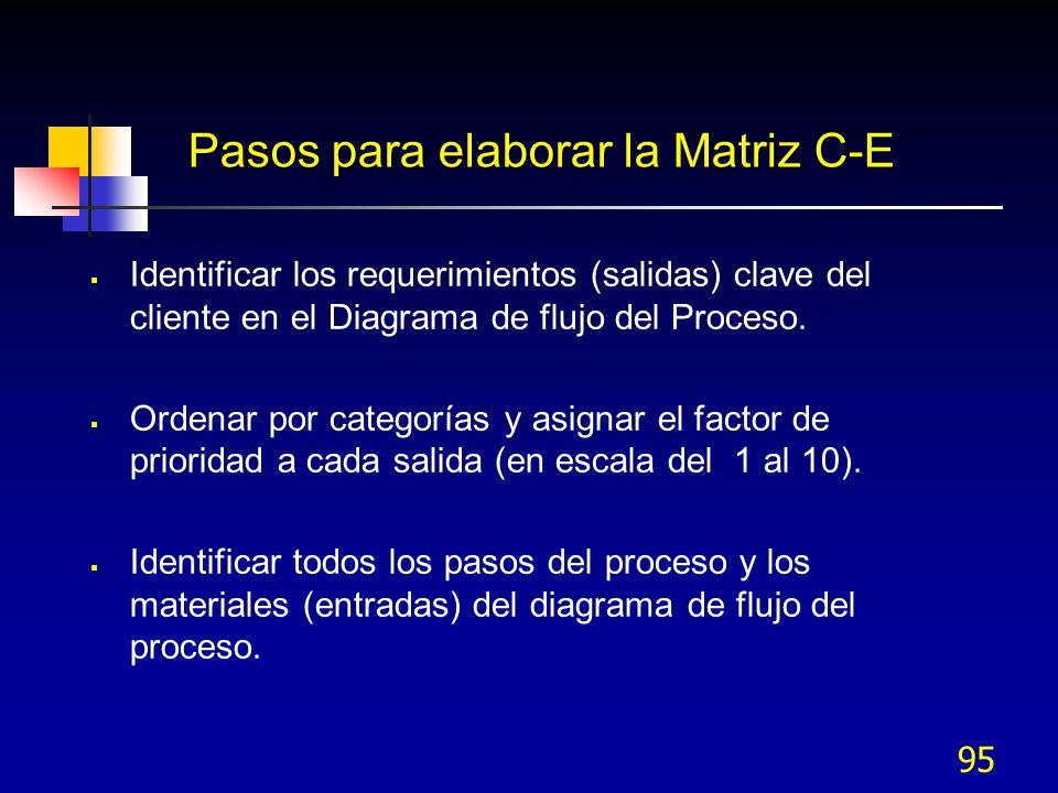 Pasos para elaborar la Matriz C-E