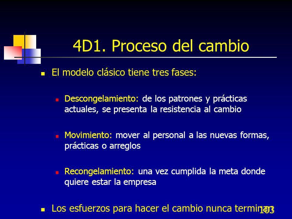 4D1. Proceso del cambio El modelo clásico tiene tres fases: