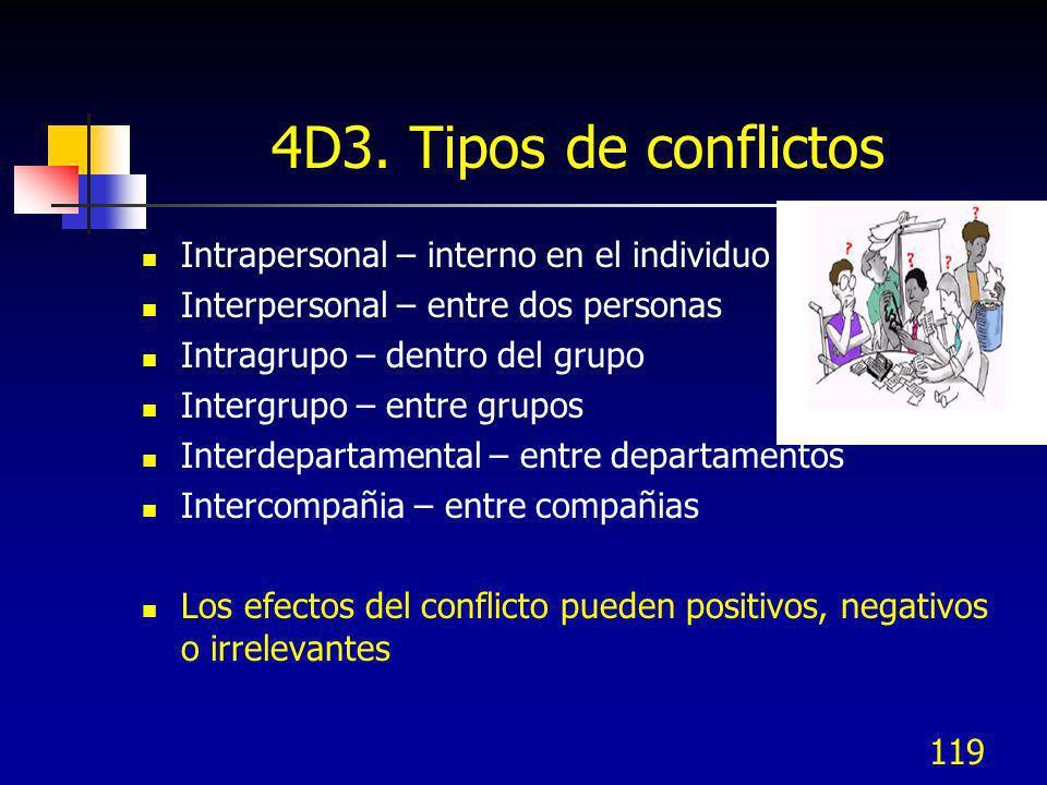 4D3. Tipos de conflictos Intrapersonal – interno en el individuo