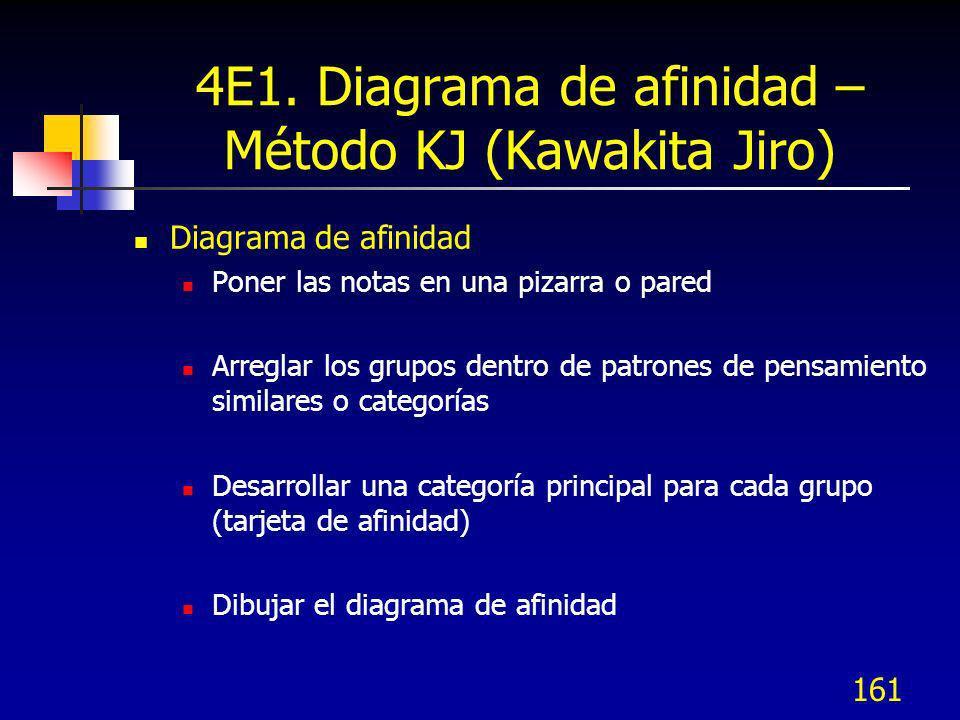 4E1. Diagrama de afinidad – Método KJ (Kawakita Jiro)