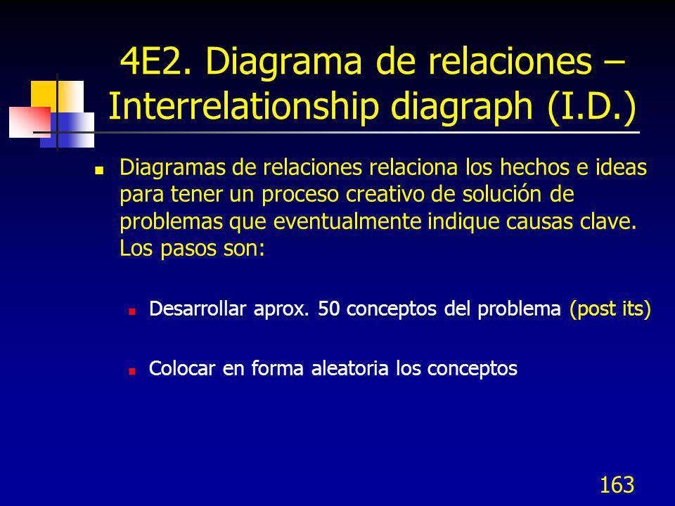 4E2. Diagrama de relaciones – Interrelationship diagraph (I.D.)