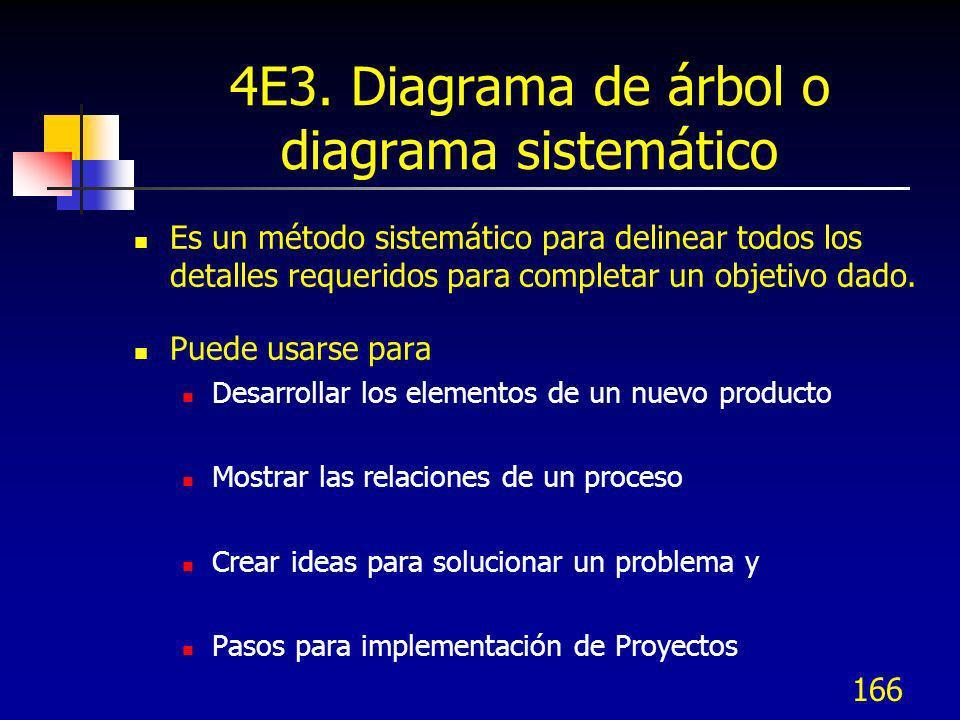 4E3. Diagrama de árbol o diagrama sistemático