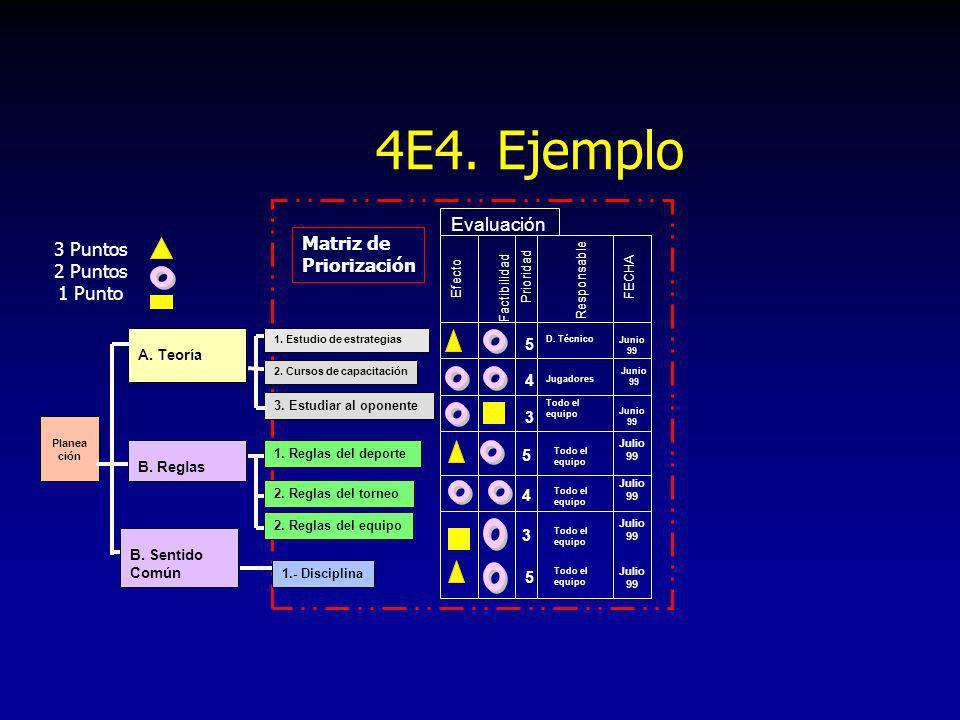 4E4. Ejemplo Evaluación Matriz de 3 Puntos Priorización 2 Puntos