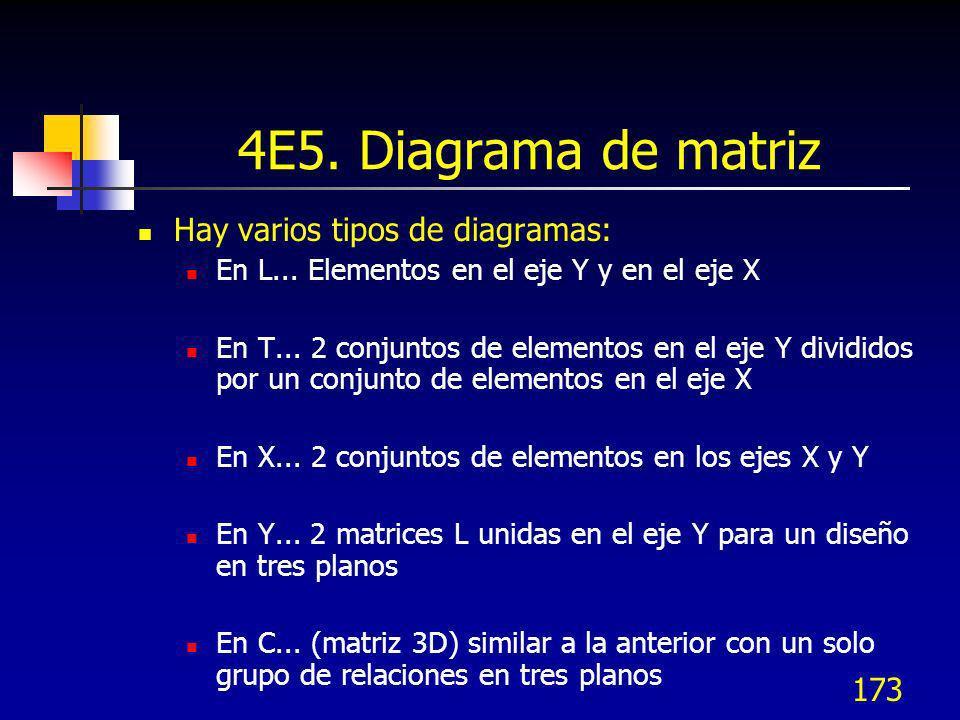 4E5. Diagrama de matriz Hay varios tipos de diagramas: