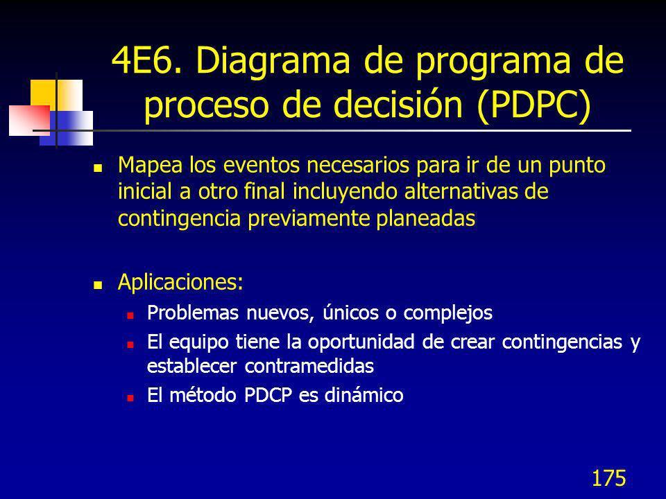 4E6. Diagrama de programa de proceso de decisión (PDPC)