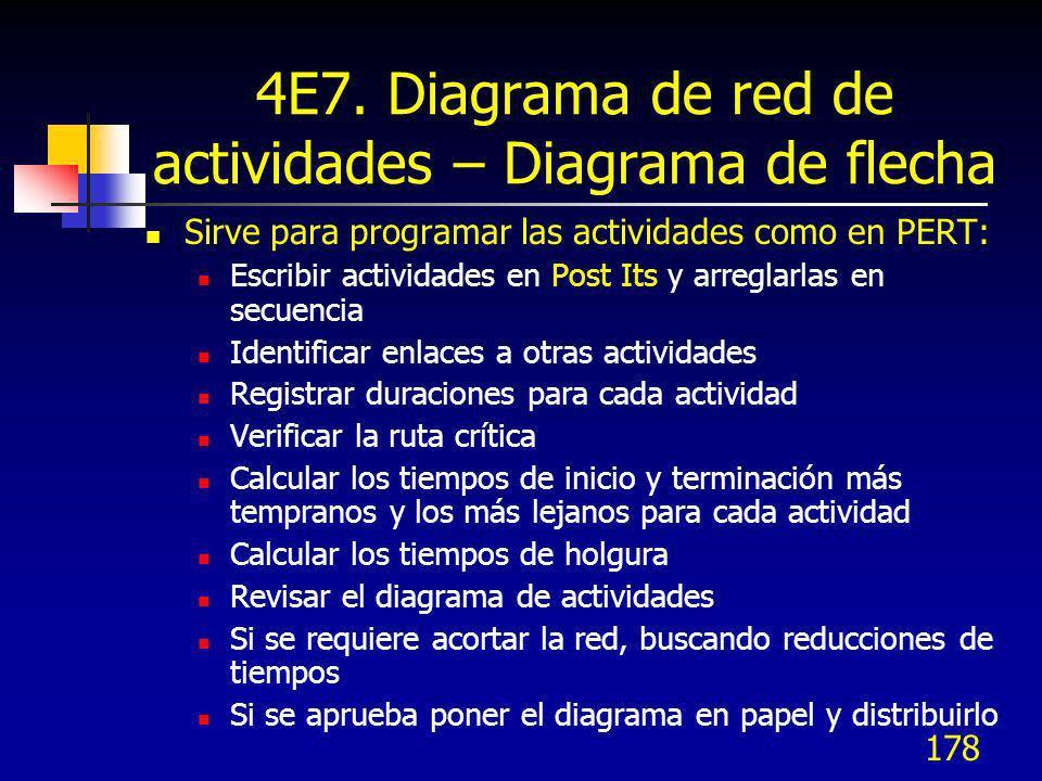 4E7. Diagrama de red de actividades – Diagrama de flecha