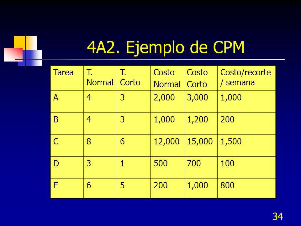 4A2. Ejemplo de CPM Tarea T. Normal T. Corto Costo Normal Corto