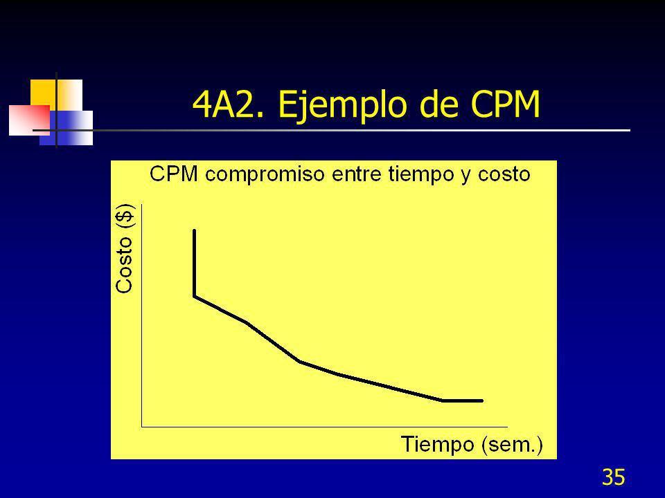 4A2. Ejemplo de CPM