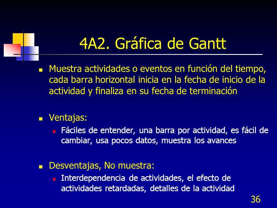 4A2. Gráfica de Gantt