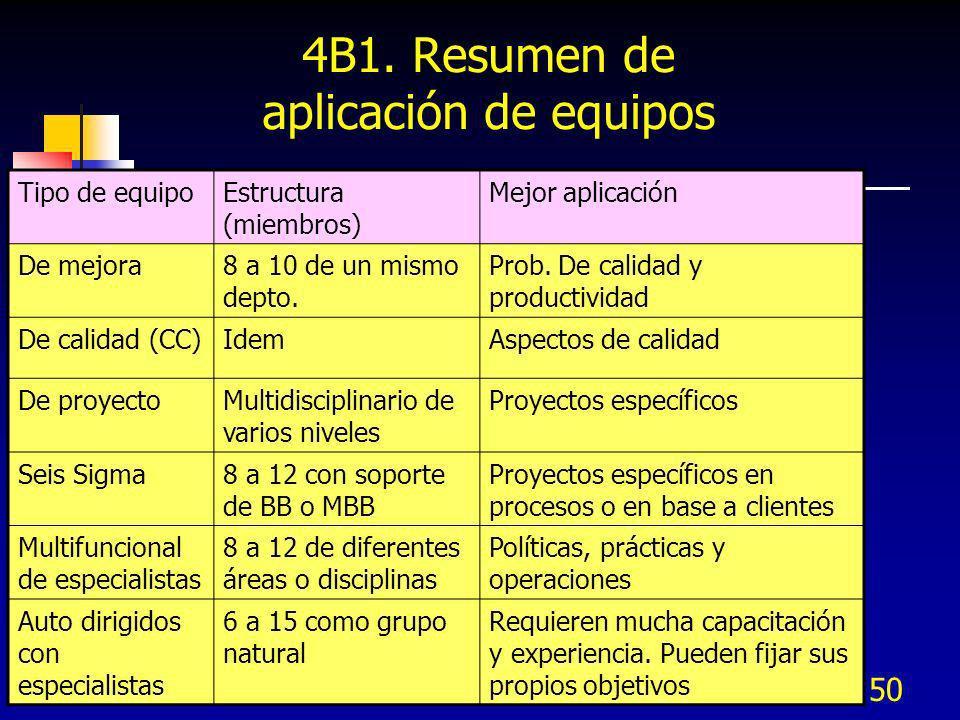 4B1. Resumen de aplicación de equipos