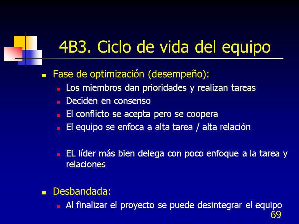 4B3. Ciclo de vida del equipo