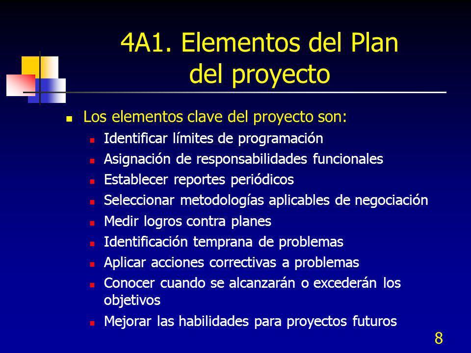 4A1. Elementos del Plan del proyecto