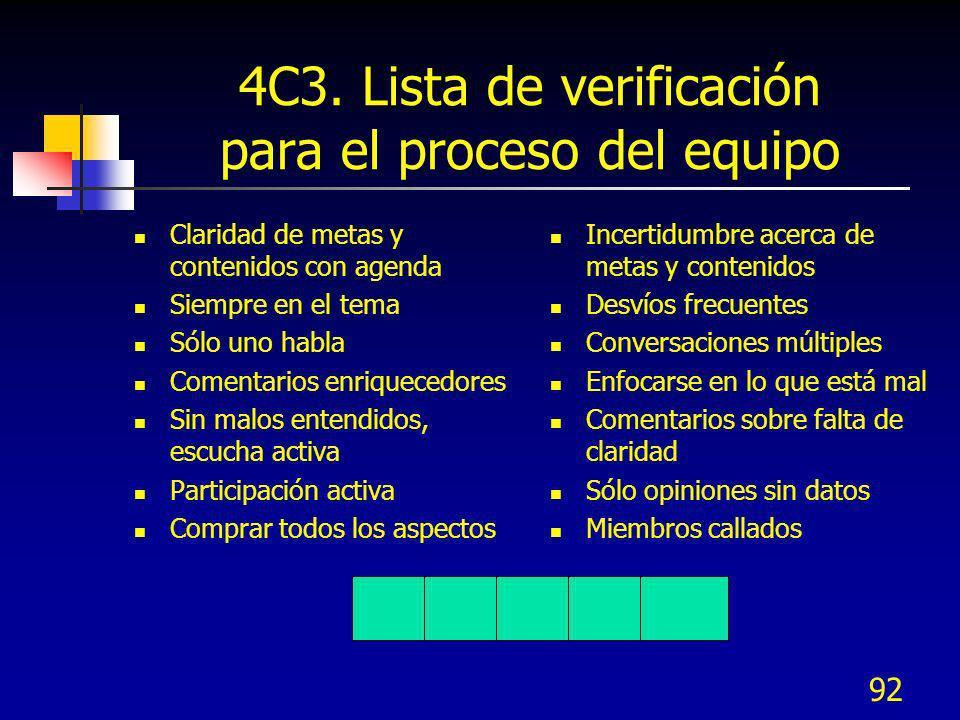 4C3. Lista de verificación para el proceso del equipo