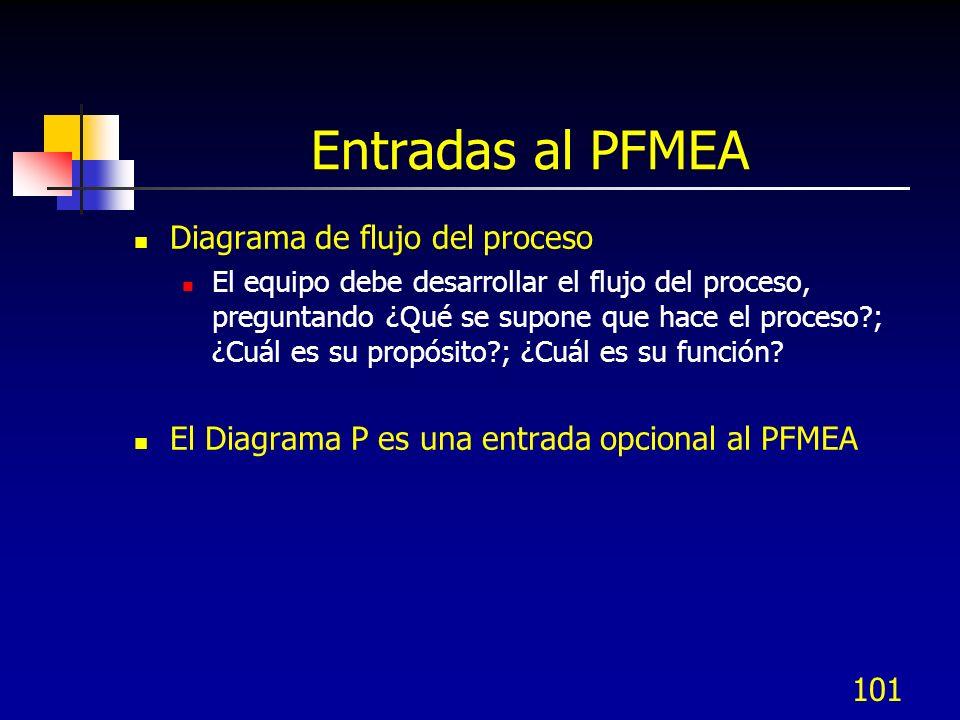 Entradas al PFMEA Diagrama de flujo del proceso