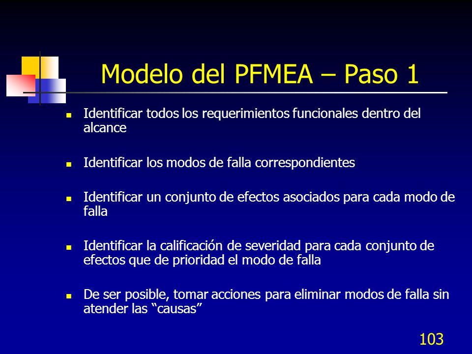 Modelo del PFMEA – Paso 1 Identificar todos los requerimientos funcionales dentro del alcance. Identificar los modos de falla correspondientes.