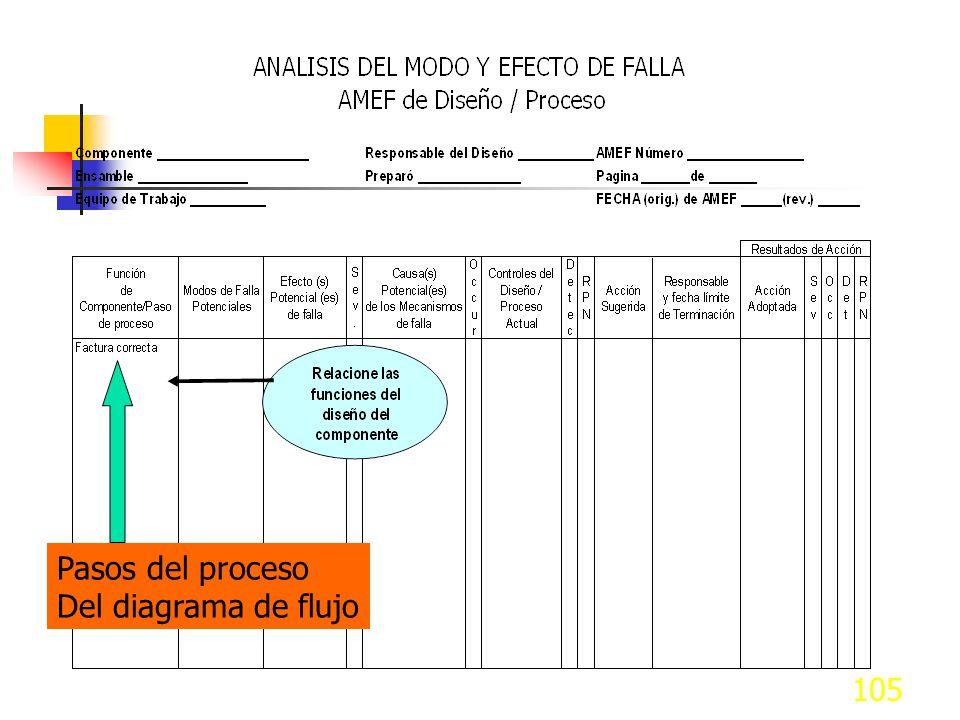 Pasos del proceso Del diagrama de flujo