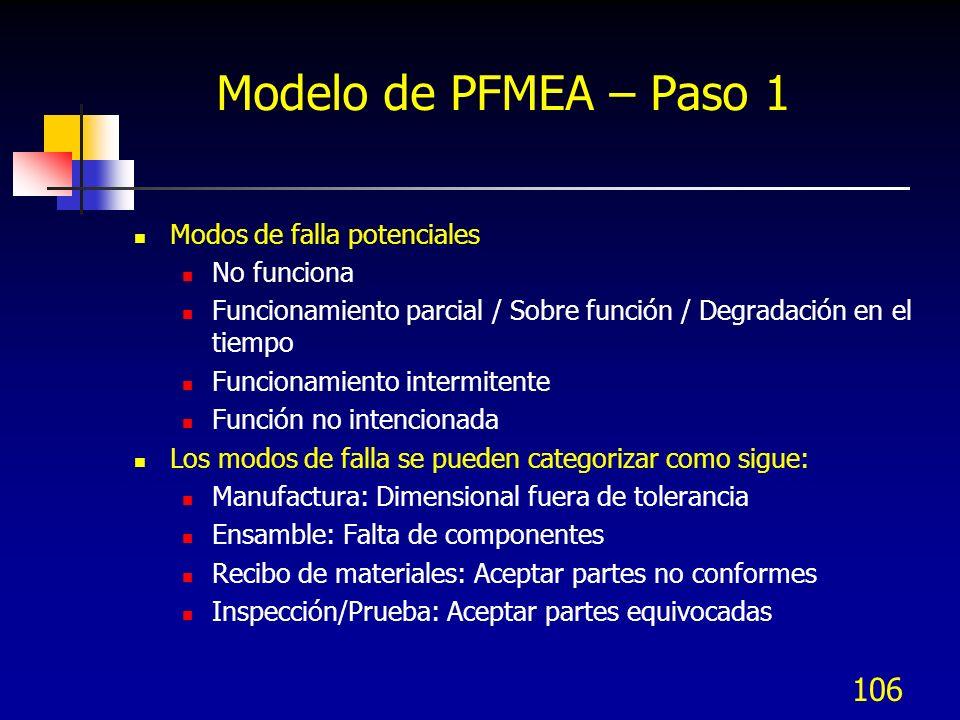 Modelo de PFMEA – Paso 1 Modos de falla potenciales No funciona