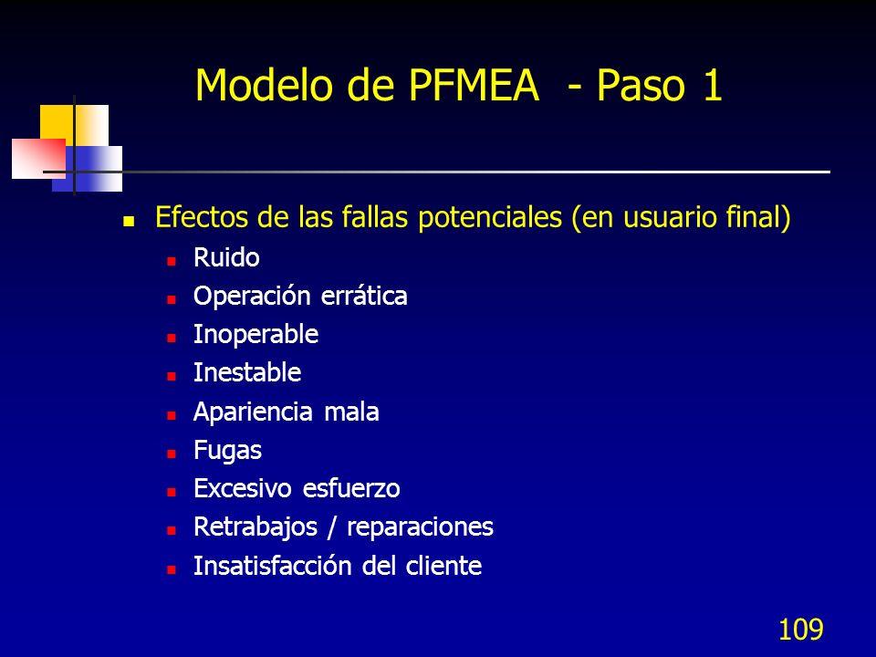 Modelo de PFMEA - Paso 1Efectos de las fallas potenciales (en usuario final) Ruido. Operación errática.