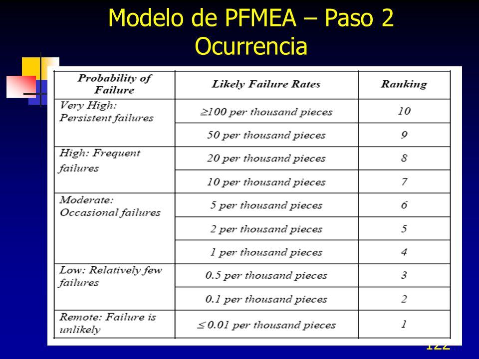 Modelo de PFMEA – Paso 2 Ocurrencia