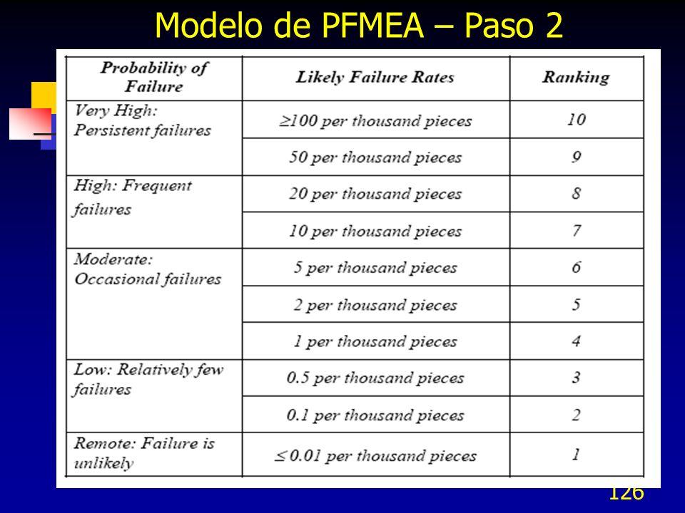 Modelo de PFMEA – Paso 2