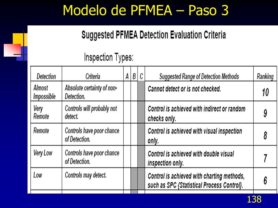 Modelo de PFMEA – Paso 3