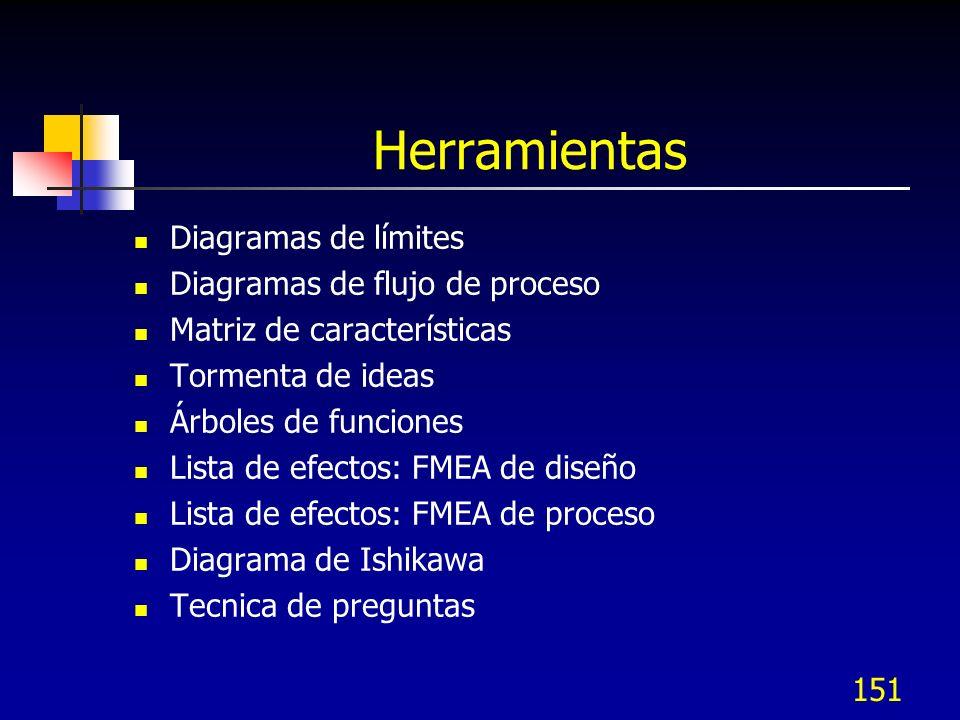 Herramientas Diagramas de límites Diagramas de flujo de proceso