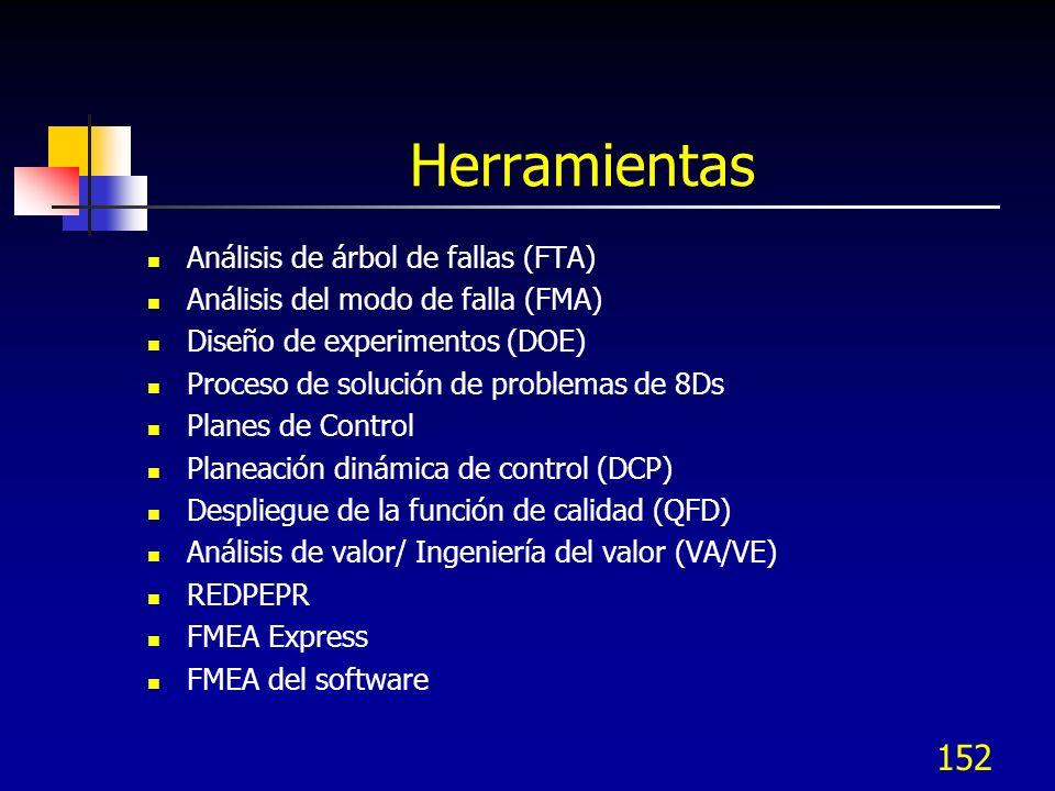 Herramientas Análisis de árbol de fallas (FTA)