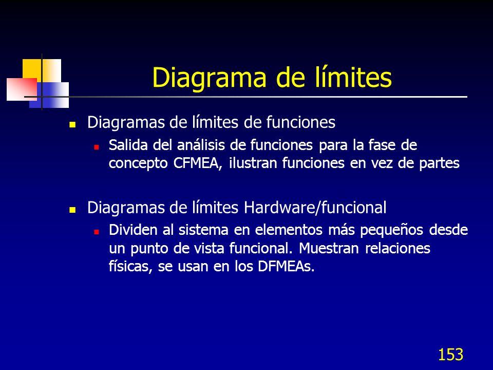 Diagrama de límites Diagramas de límites de funciones