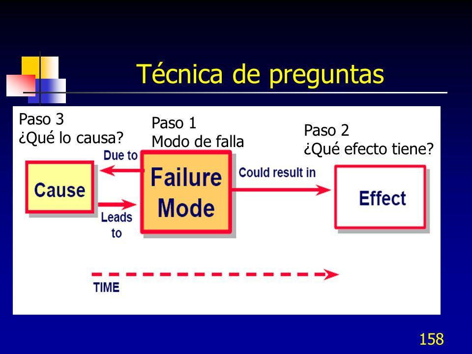 Técnica de preguntas Paso 3 Paso 1 ¿Qué lo causa Paso 2 Modo de falla