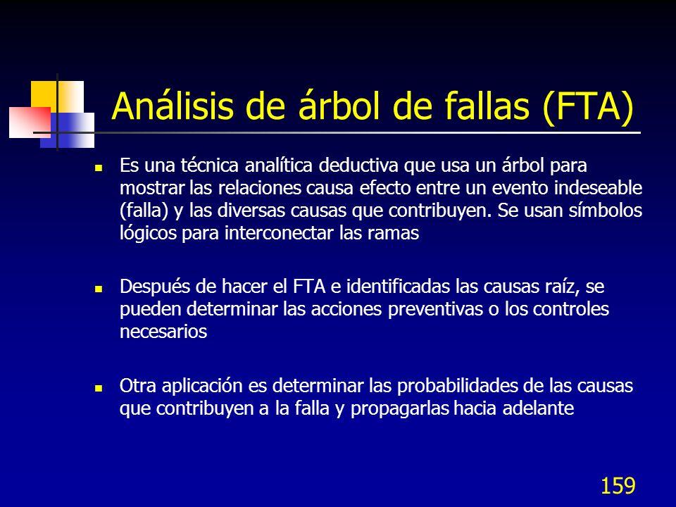 Análisis de árbol de fallas (FTA)