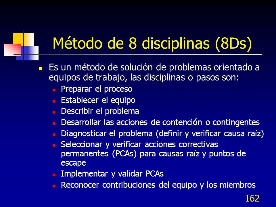Método de 8 disciplinas (8Ds)