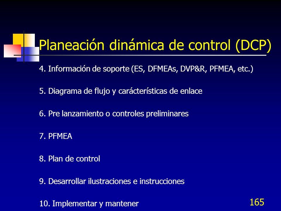 Planeación dinámica de control (DCP)