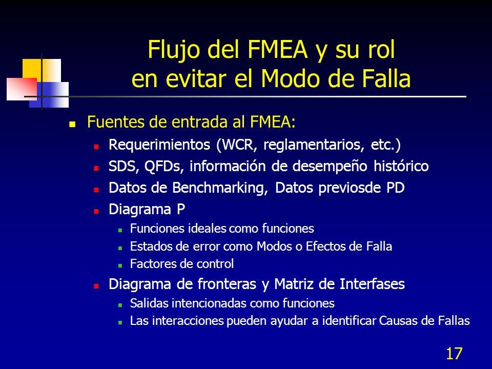 Flujo del FMEA y su rol en evitar el Modo de Falla