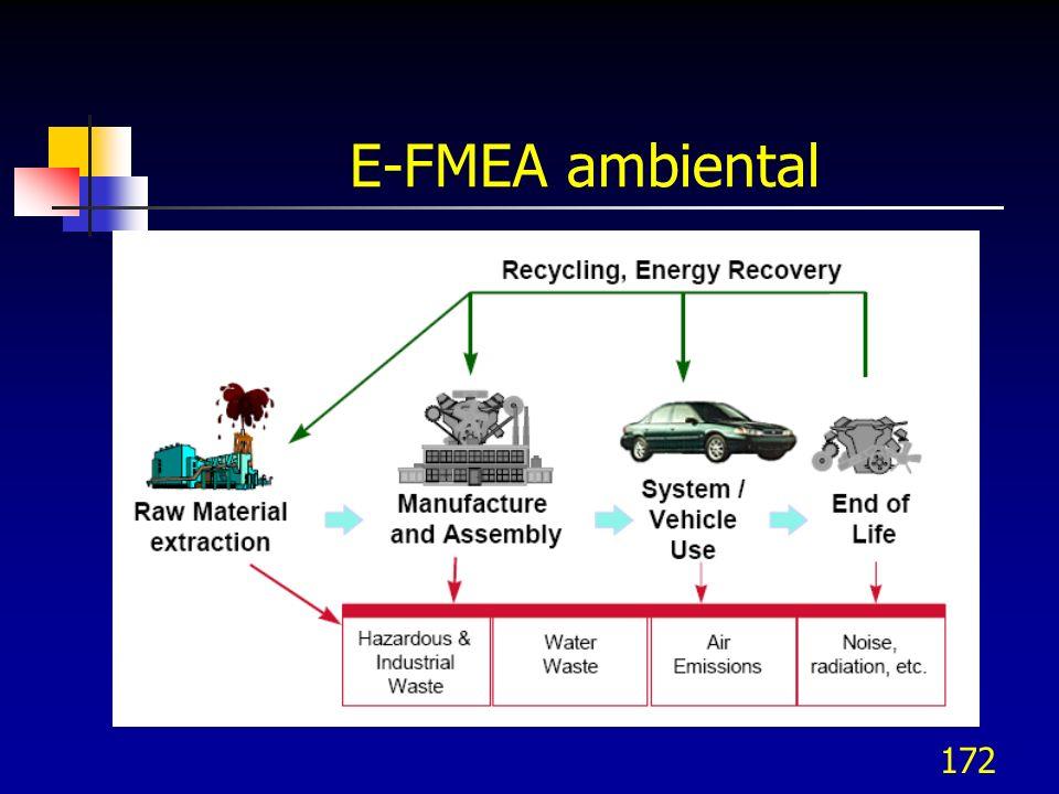 E-FMEA ambiental
