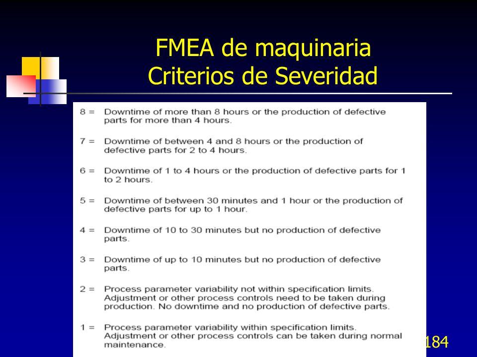 FMEA de maquinaria Criterios de Severidad