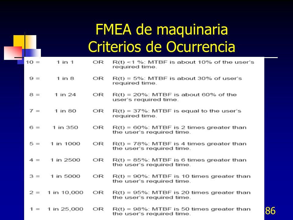 FMEA de maquinaria Criterios de Ocurrencia