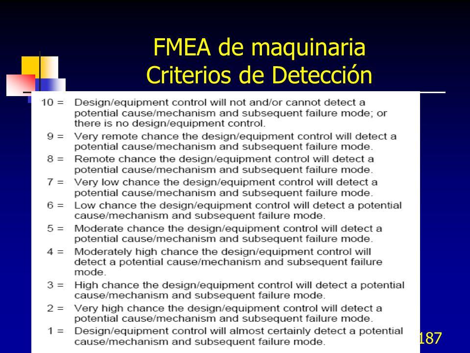 FMEA de maquinaria Criterios de Detección