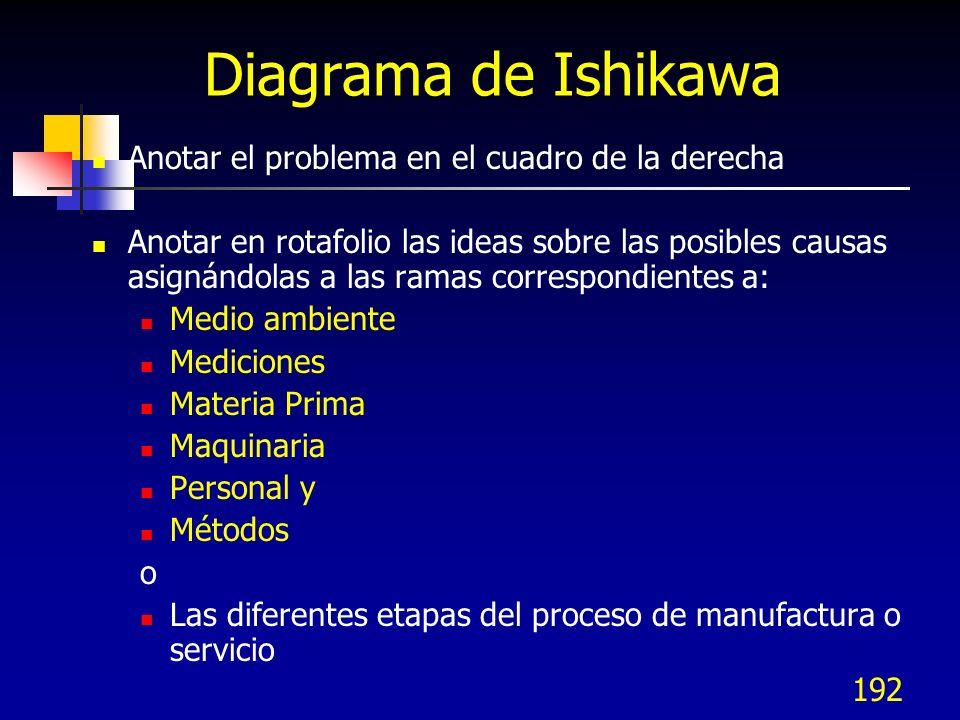 Diagrama de Ishikawa Anotar el problema en el cuadro de la derecha