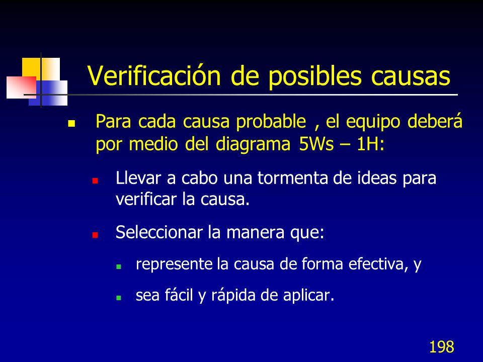 Verificación de posibles causas
