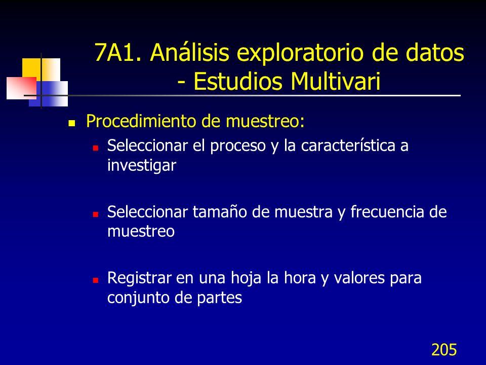 7A1. Análisis exploratorio de datos - Estudios Multivari