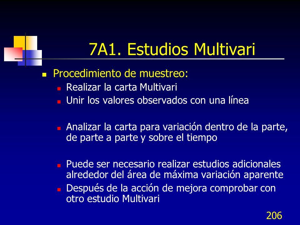 7A1. Estudios Multivari Procedimiento de muestreo: